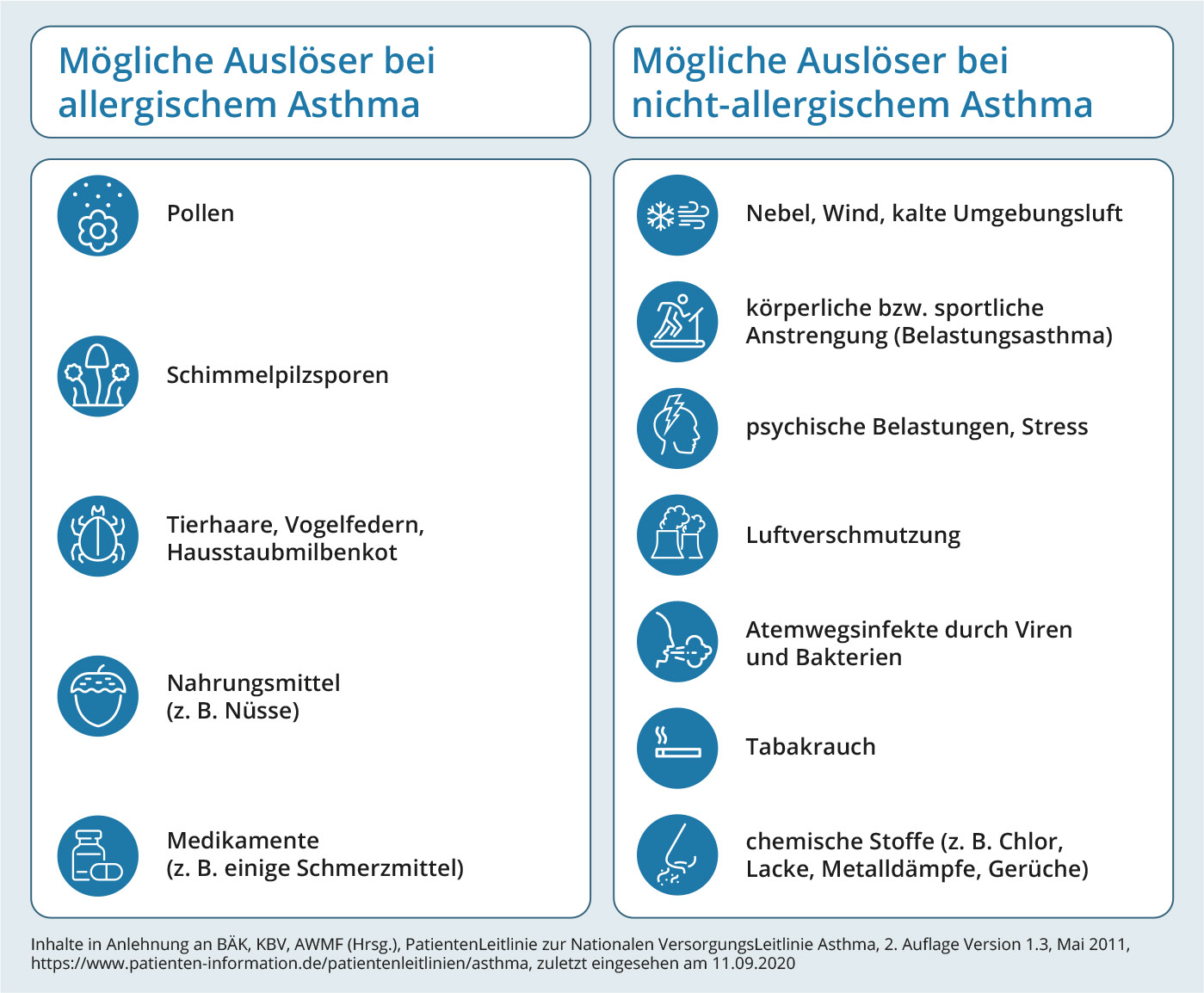 Tabelle zu Auslösern von Asthma
